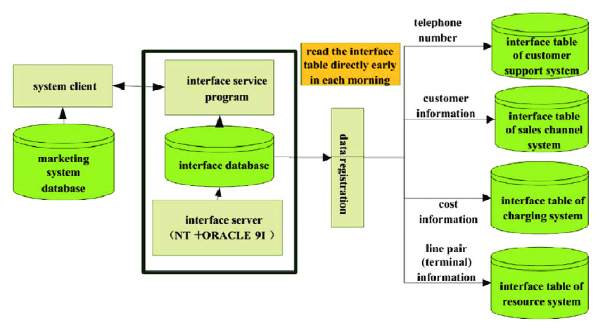 data-interface-diagram-of-the-marketing-system-and-associated-systems-9524377